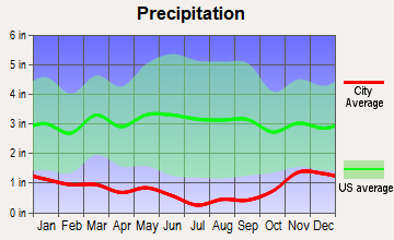 Wallula, Washington average precipitation