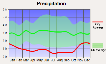 Waterville, Washington average precipitation