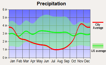 Anacortes, Washington average precipitation