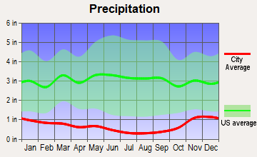 Basin City, Washington average precipitation