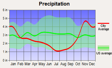 Bay View, Washington average precipitation