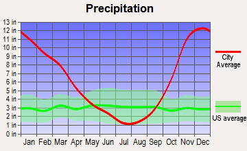 Brady, Washington average precipitation