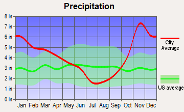 Buckley, Washington average precipitation