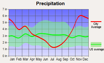 Cathcart, Washington average precipitation