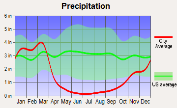 Alpine, California average precipitation