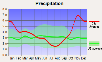 Clear Lake, Washington average precipitation