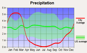 Altadena, California average precipitation