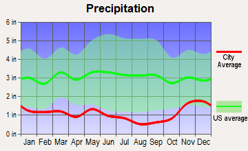 Creston, Washington average precipitation