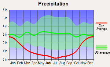 Dallesport, Washington average precipitation