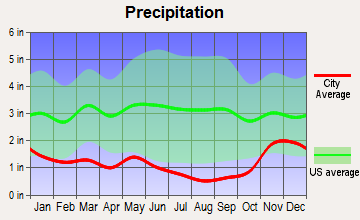 Davenport, Washington average precipitation