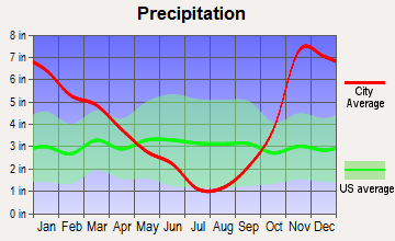 Eatonville, Washington average precipitation