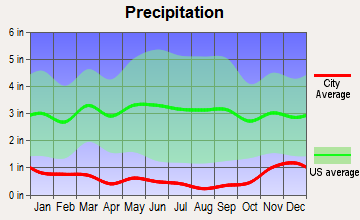 Ephrata, Washington average precipitation