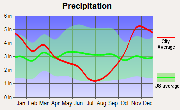 Everett, Washington average precipitation