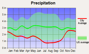 Fairfield, Washington average precipitation