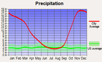 Forks, Washington average precipitation
