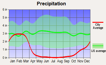 Anaheim, California average precipitation