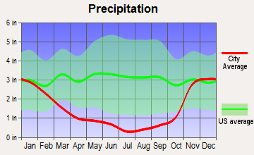 Goldendale, Washington average precipitation