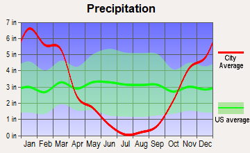 Anderson, California average precipitation