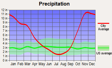 Grayland, Washington average precipitation