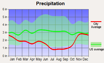 Green Acres, Washington average precipitation