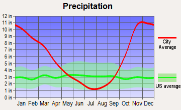 Hoquiam, Washington average precipitation