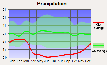 Apple Valley, California average precipitation
