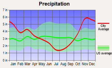Lake Stevens, Washington average precipitation