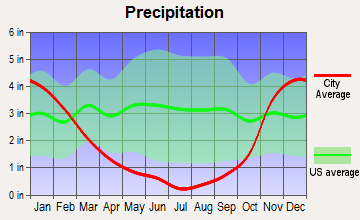 Lyle, Washington average precipitation