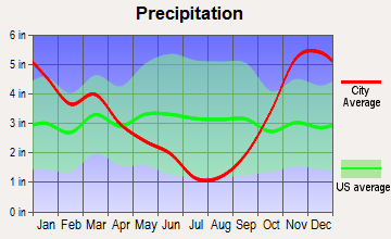 Lynnwood, Washington average precipitation