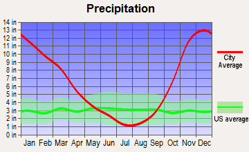 McCleary, Washington average precipitation