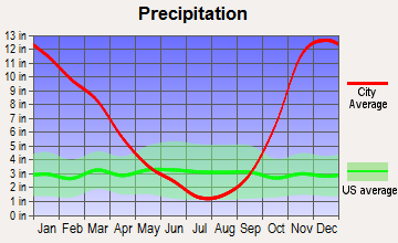 Montesano, Washington average precipitation