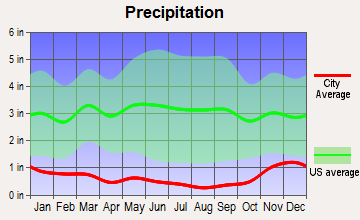Moses Lake, Washington average precipitation