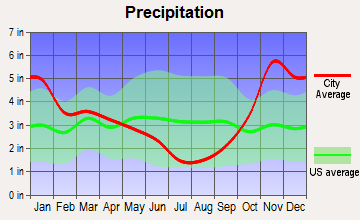 North Stanwood, Washington average precipitation