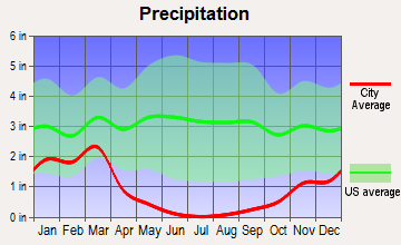 Arvin, California average precipitation