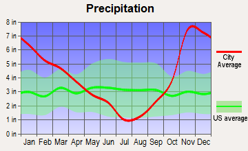 West Side Highway, Washington average precipitation