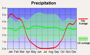 Ashland, California average precipitation