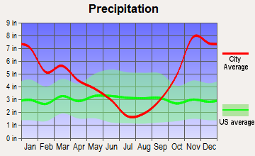 Woods Creek, Washington average precipitation