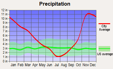 Yacolt, Washington average precipitation
