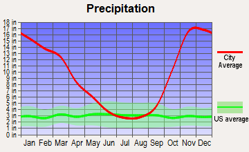 West End, Washington average precipitation
