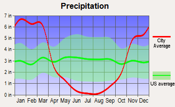 Auburn, California average precipitation