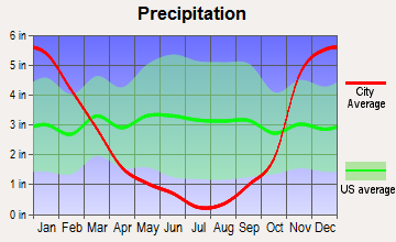 Yakama Reservation, Washington average precipitation