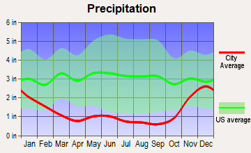 Methow Valley, Washington average precipitation