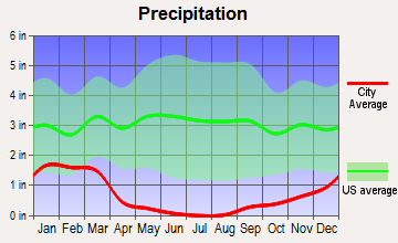 Avenal, California average precipitation