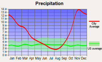 Upper Skagit, Washington average precipitation