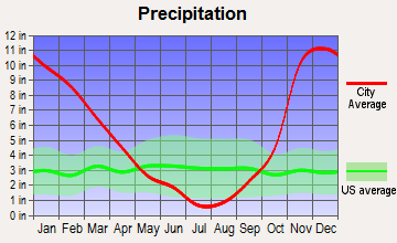 Wind River, Washington average precipitation