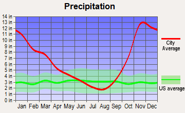 East Whatcom, Washington average precipitation