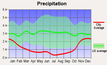 Northwest Yakima, Washington average precipitation
