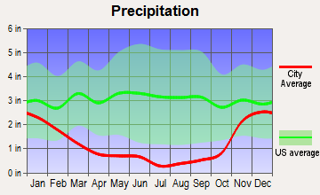 South Yakima, Washington average precipitation