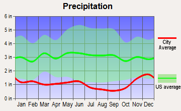 Okanogan, Washington average precipitation