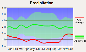 Pateros, Washington average precipitation